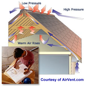 Path of air flow under roof