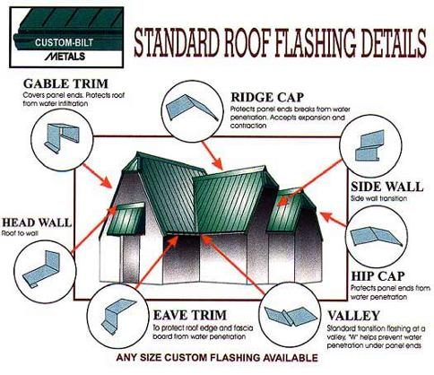 Standard Roof Flashing Details by CUSTOM-BILT METALS